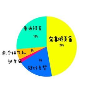[2017年夏ボーナス]使い道・予算