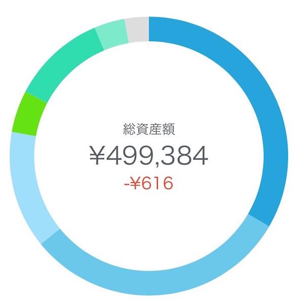 [WealthNavi for SBI証券]2017年8月運用実績